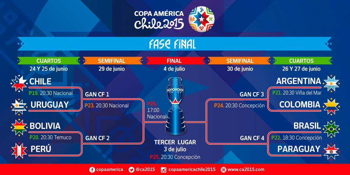 Así quedaron definidos los cruces de cuartos de final #Chile2015