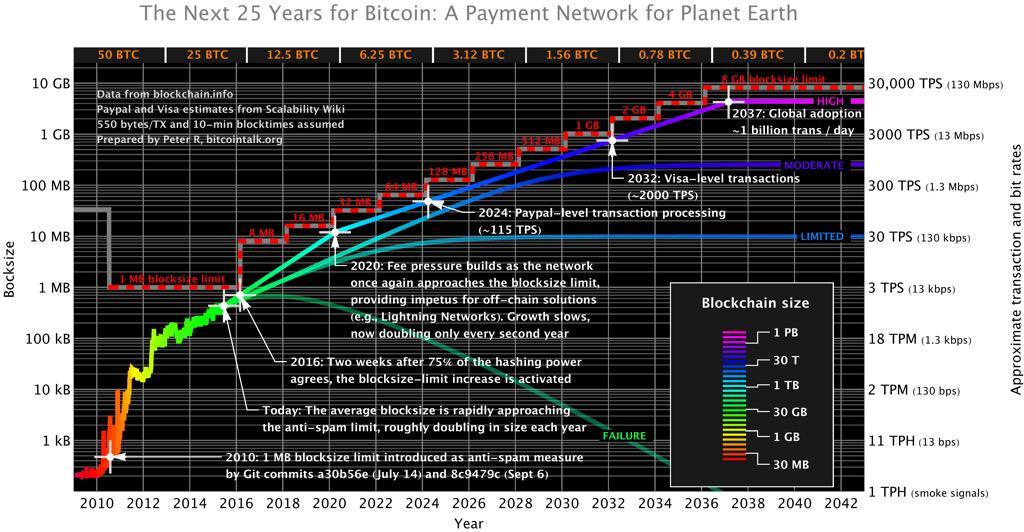 The next 25 years for #Bitcoin. Via http://t.co/logZhunCmk data from @Blockchain http://t.co/anIFEpKVco