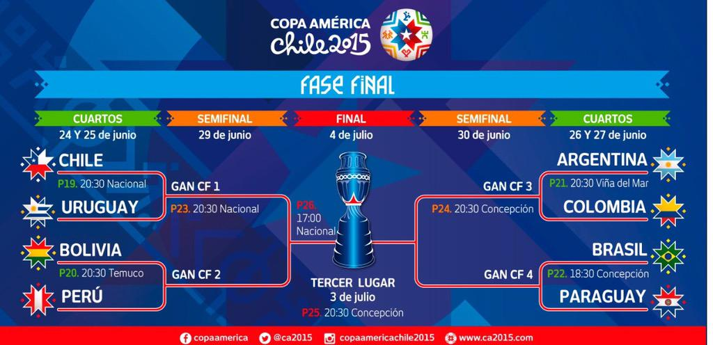 Knockout stage is set. Bring on Los Cafeteros!!!  #CopaAmericaChile2015 @CA2015 http://t.co/bmARooT46k