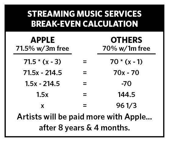 Apple Music's higher royalty rate does indeed make up for the longer free trial… 8 years into the paid subscription. http://t.co/BQ5tUH2kdT