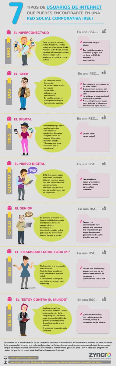 7 tipos de usuarios de Internet que puedes encontrar en una Red Social Corporativa #infografía #RRHH http://t.co/uwbNACTBp0