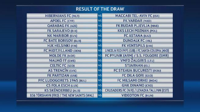 Results of the Champions League draw