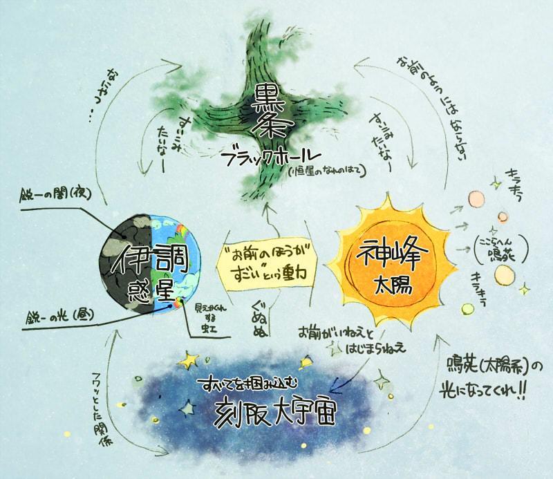 【よく分かるソルキャシリーズ】太陽神峰と惑星伊調とブラックホール黒条と刻阪大宇宙の図 http://t.co/GXIGHiqCAm