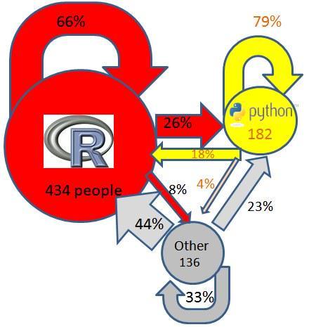 R vs Python vs Other transition