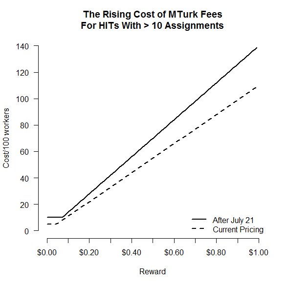 Project Cost Graph