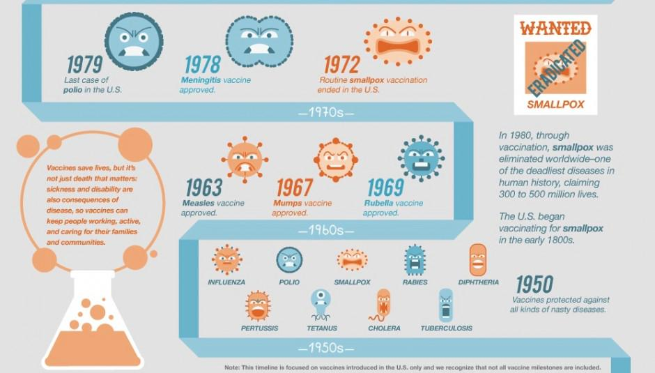 Graphics about the history of  #vaccines fight against microorganisms #microMOOC http://t.co/sadCQY0jam