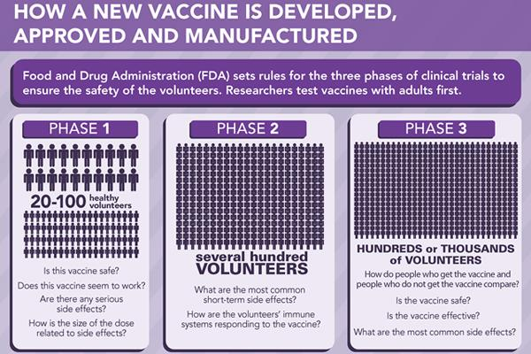 What's that of Phase I, II and III in #vaccine development?? #microMOOC http://t.co/U2TrZdhGW9