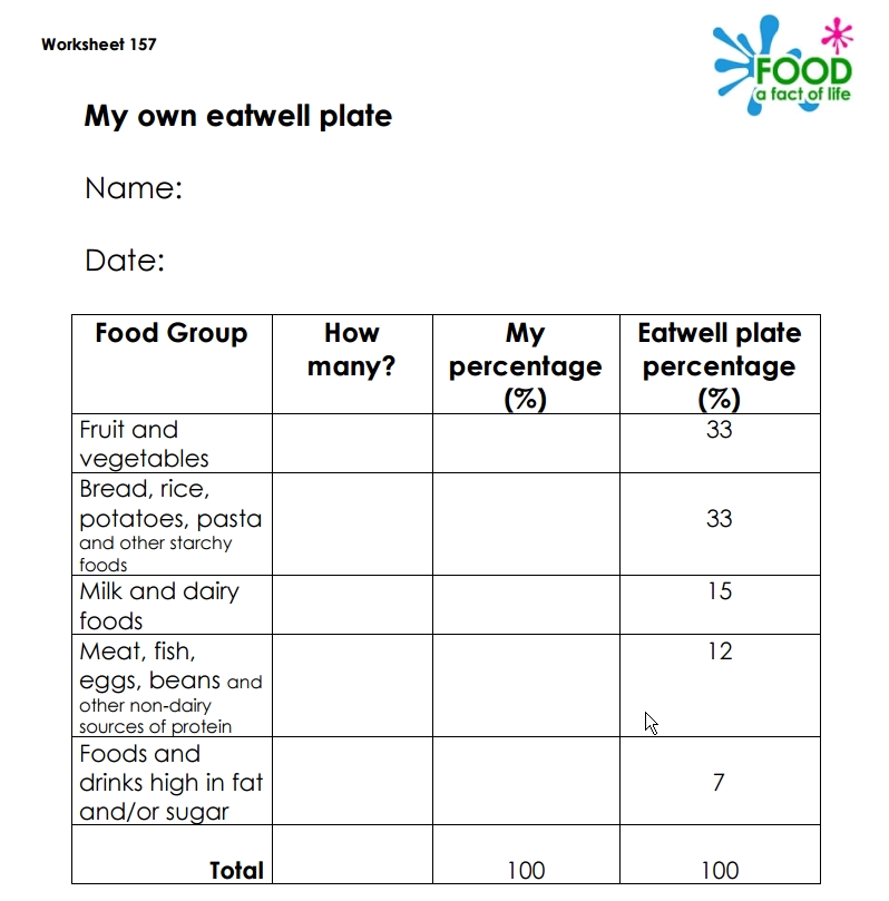 Food A Fact Of Life On Twitter Our My Own Eatwell Plate Worksheet