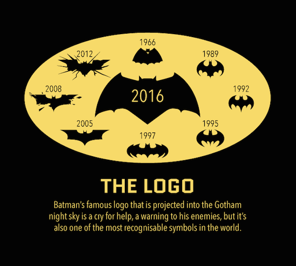The Evolution Of The Batmobile And The Iconic Batman Logo