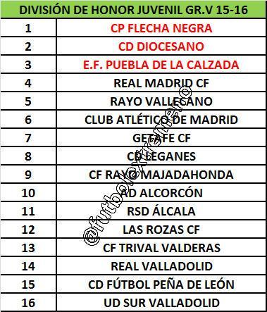 Real Valladolid Juvenil A - Temporada 2015/16 - División de Honor Grupo V CIMVKKkW8AAX8cS