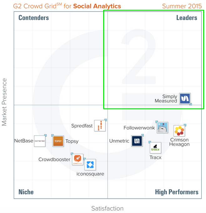 W00t! @simplymeasured is the ONLY #socialanalytics platform named a leader in @G2Crowd: https://t.co/90KkIedczm http://t.co/Zqq7Rb6vQH