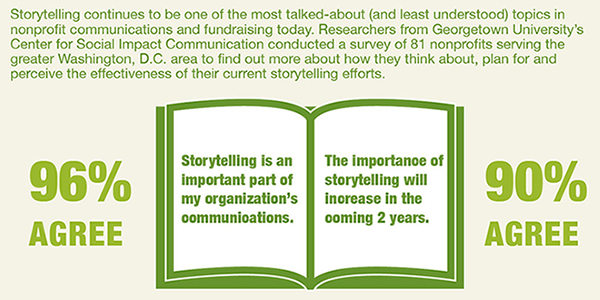 #InterActionForum In a survey of 81 nonprofits – 96% agree that nonprofit storytelling is important: http://t.co/kYhgdtoJmx