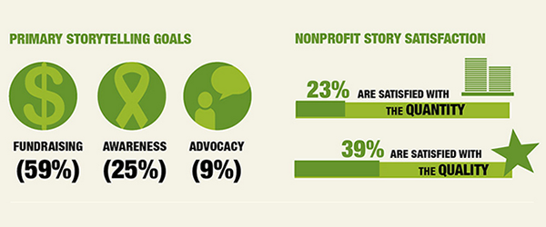 #InterActionForum In terms of strategy, #fundraising is the primary goal behind nonprofit storytelling: http://t.co/Kt0ivEcoMO