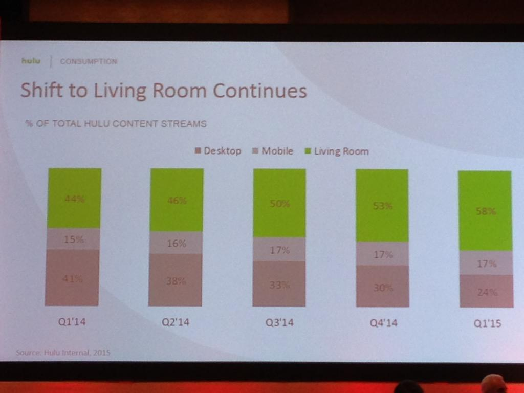 61% of @hulu viewers are non-PC now. @Nielsen #Consumer360 http://t.co/MTlHpVyOuf