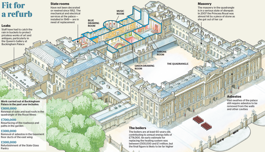 Buckingham Palace Renovation Universalcouncil Info