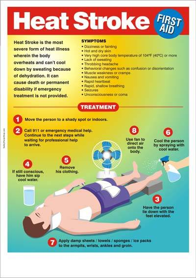 how to prevent heat stroke essay Certain factors can increase your risk for heat exhaustion and heat stroke one of the main ways to prevent heat-related illness is to keep your body temperature.