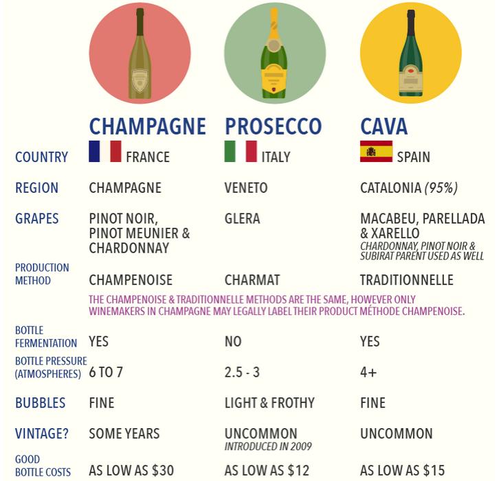 champagne y cava diferencia