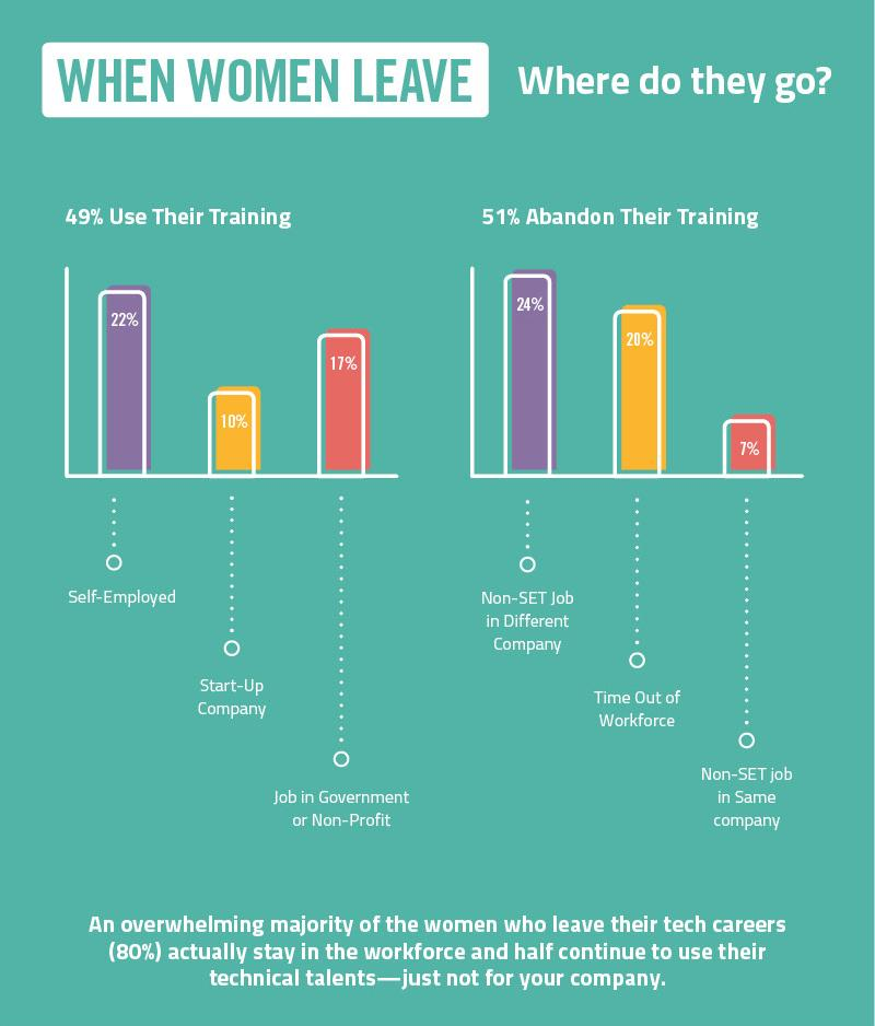 When #womenintech leave, where do they go? // Women in IT: The Facts http://t.co/CEkEGxHYoI #NCWITresourcemonth http://t.co/R56s53E04M
