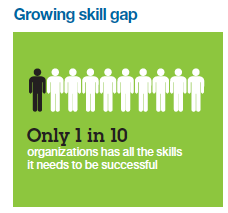 The Data/Analytics reason for the CEO-MBA skill gap @Kirkdborne @Shashib https://t.co/A1ineqshSA https://t.co/qUj7wvuOPc