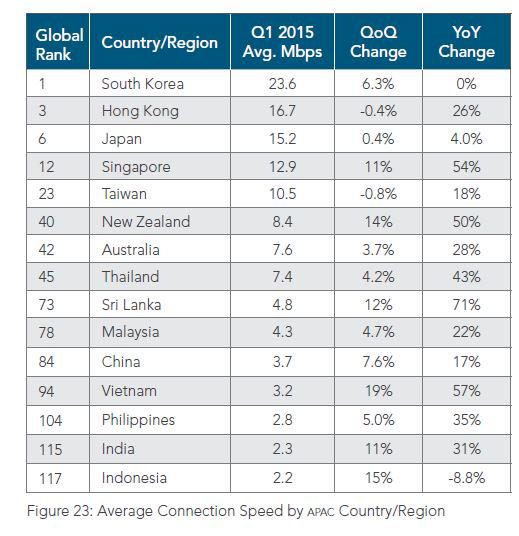 Kecepatan rata2 internet Indonesia malah *turun* 8.8% :  (YoY, APAC, Akamai SOTI) http://t.co/li0gg0aiyt