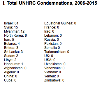 In 9 years, UNHRC condemned Israel 61 times,  and the rest of the world combined - 56 times #systematic_demonization http://t.co/gtd4D75FlK