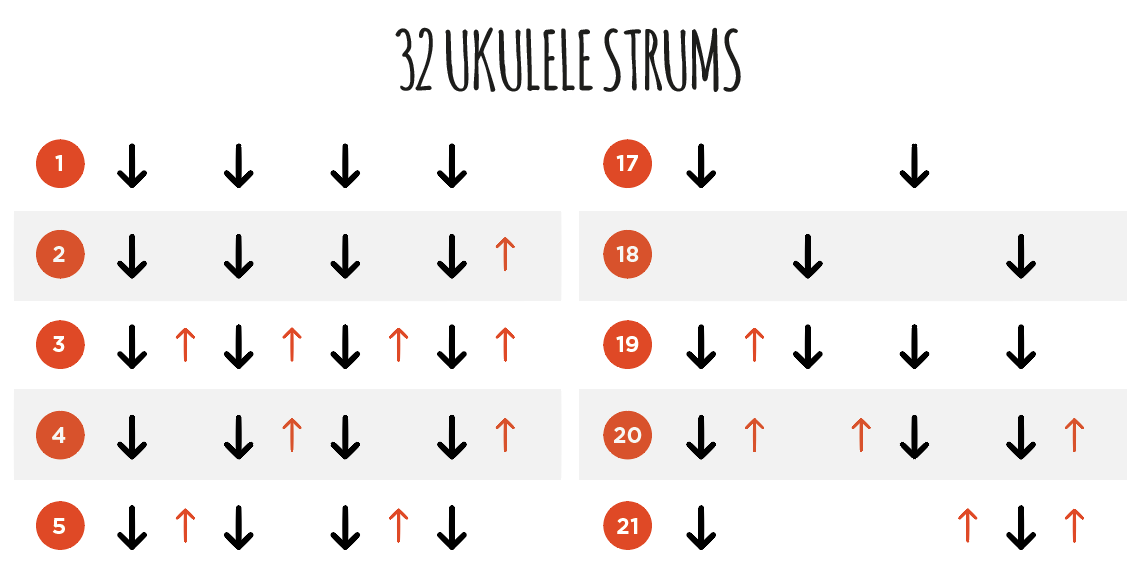 Ukulele Go On Twitter I Posted This One Pretty Late Last Night Simple Strum Patterns