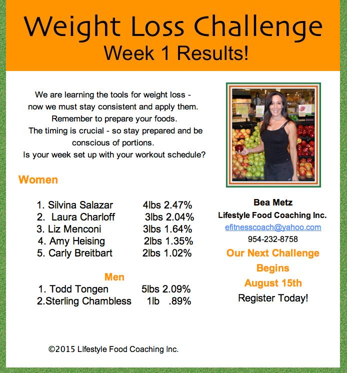 Todays Challenges For Crucial Aspects Of Weightlifting: Orangetheory Fitness Weight Loss Challenge Results