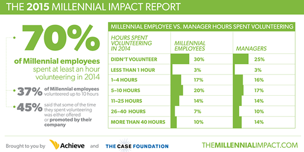 #MCON 1 in 10 Millennial employees volunteered more that 40 hours in 2014: http://t.co/Za1dadXDG2 http://t.co/jrH0YIjtzO