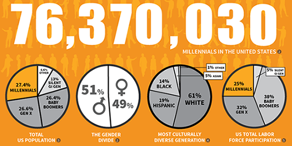 #MCON 46 Facts to Know About Millennials: http://t.co/dP0PamEsjm http://t.co/QFqwXs8YTZ