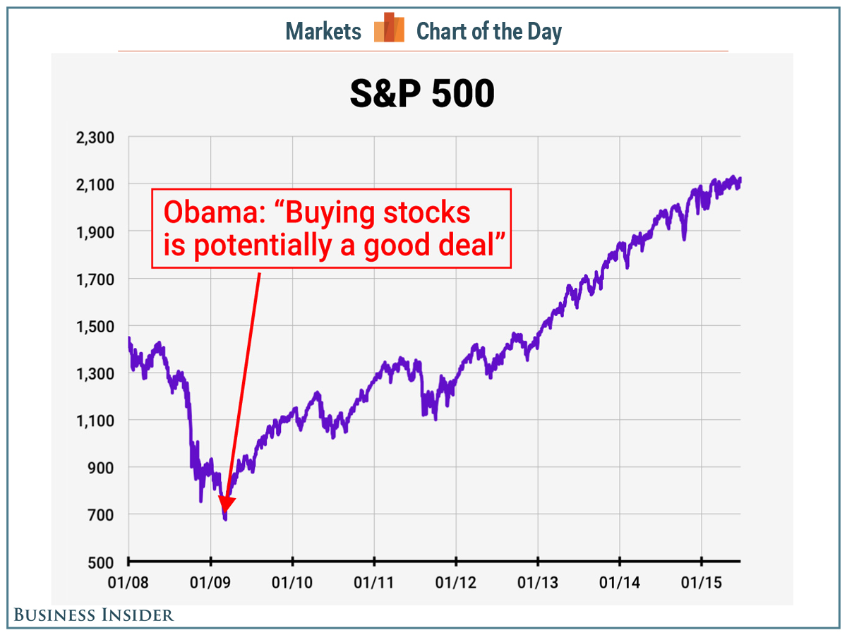 President Obama made one of history's greatest stock market calls in March 2009 http://t.co/TVT2IeiioU http://t.co/IoxuoRRgb6