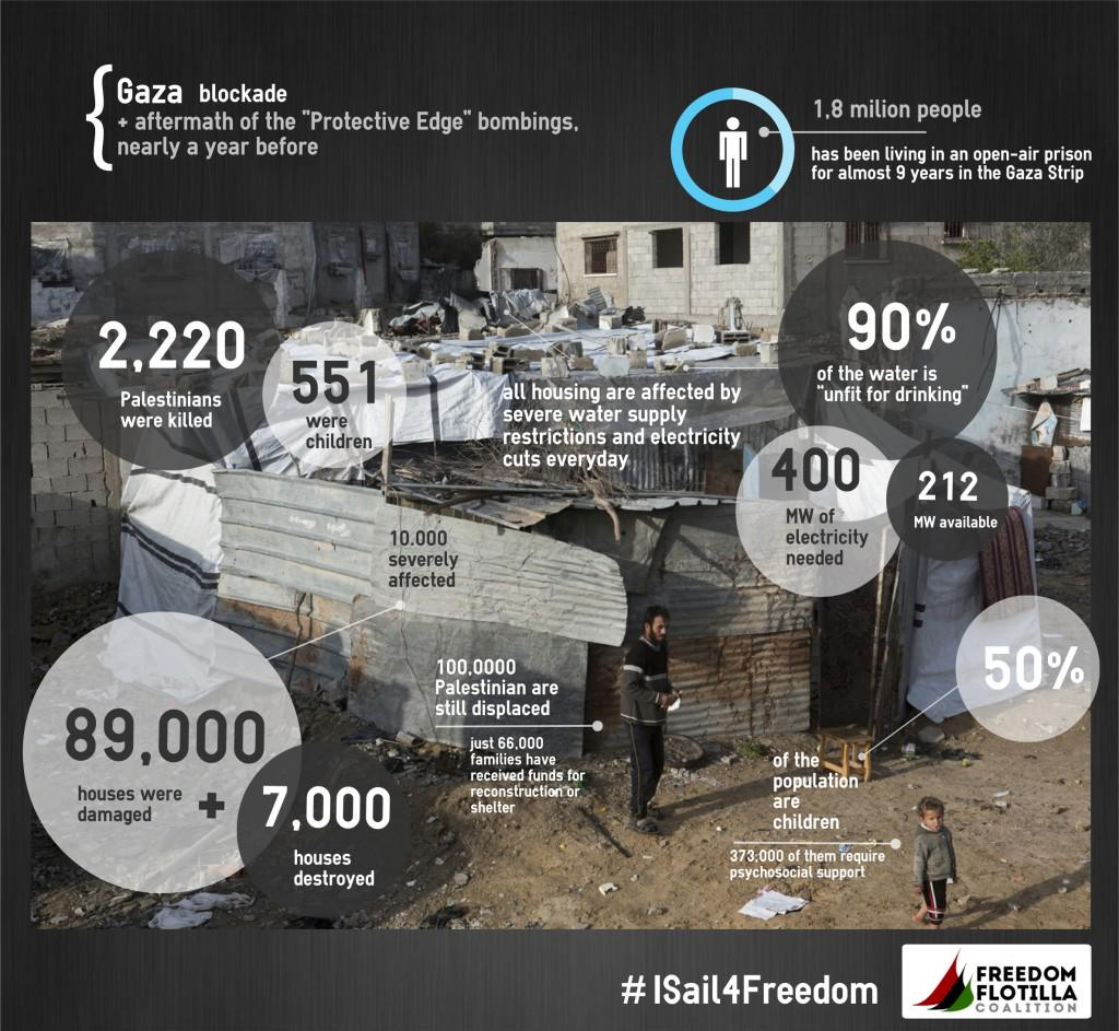 Why is the #FreedomFlotilla sailing to #Gaza? Because Gaza is in ruins, and its people cannot repair it under siege http://t.co/0nHq5MiHji