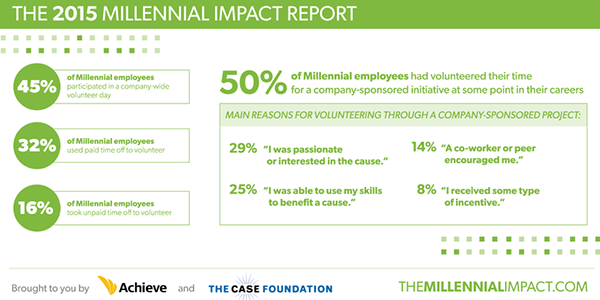 #MCON Half of Millennial employees have volunteered in a company-sponsored program: http://t.co/Za1dadXDG2 || #CSR http://t.co/5cIX8eHB5f