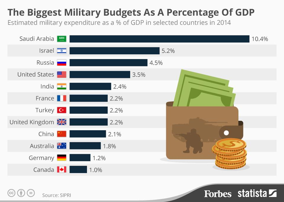 the different reasons for cutting the us military budget Preventing another 9/11 attack is not only a priority, but it's also prudent, writes diana furchtgott-roth.