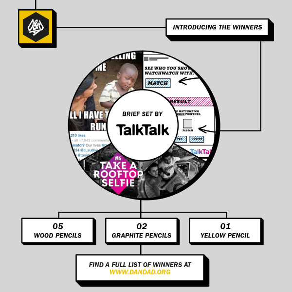 The @TalkTalk_UK #NewBloodAwards winners: http://t.co/tMt79ngpwh http://t.co/I5Xz0mzkyy