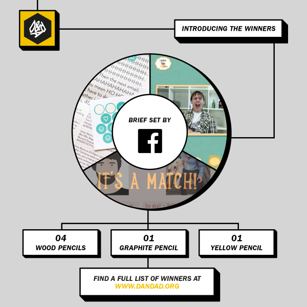 The @Facebook #NewBloodAwards winners: http://t.co/UW5uewt7uh http://t.co/4Y31qwnyEX