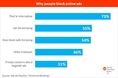 15% of Brits blocking ads: Is free content under threat? http://t.co/mcNW8RQeFd http://t.co/zJTopnWYzC