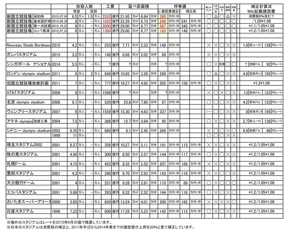 スタジアム坪単価比較表に少し追加しました。新国立競技場には380万円/坪を請求するくせにガンバスタジアムは69万円/坪で建ててあげる竹中工務店がマジでブラック・ジャック先生。 http://t.co/xlU1Oyoovi