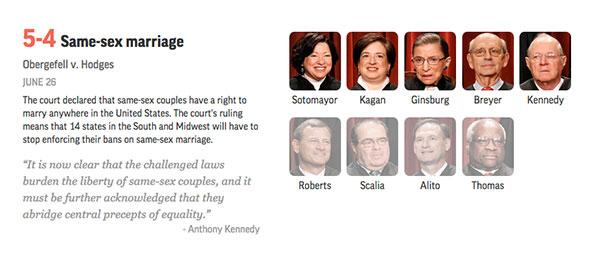 #SupremeCourt rules same-sex couples have right to marry anywhere in US. Major court rulings: http://t.co/FP3lleELlq