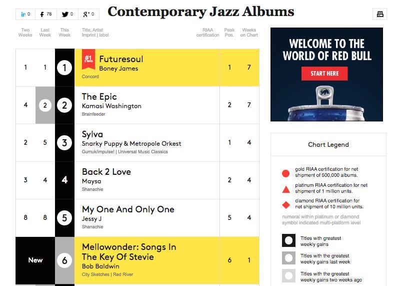 Billboard Debut #6 (Contemporary Jazz)