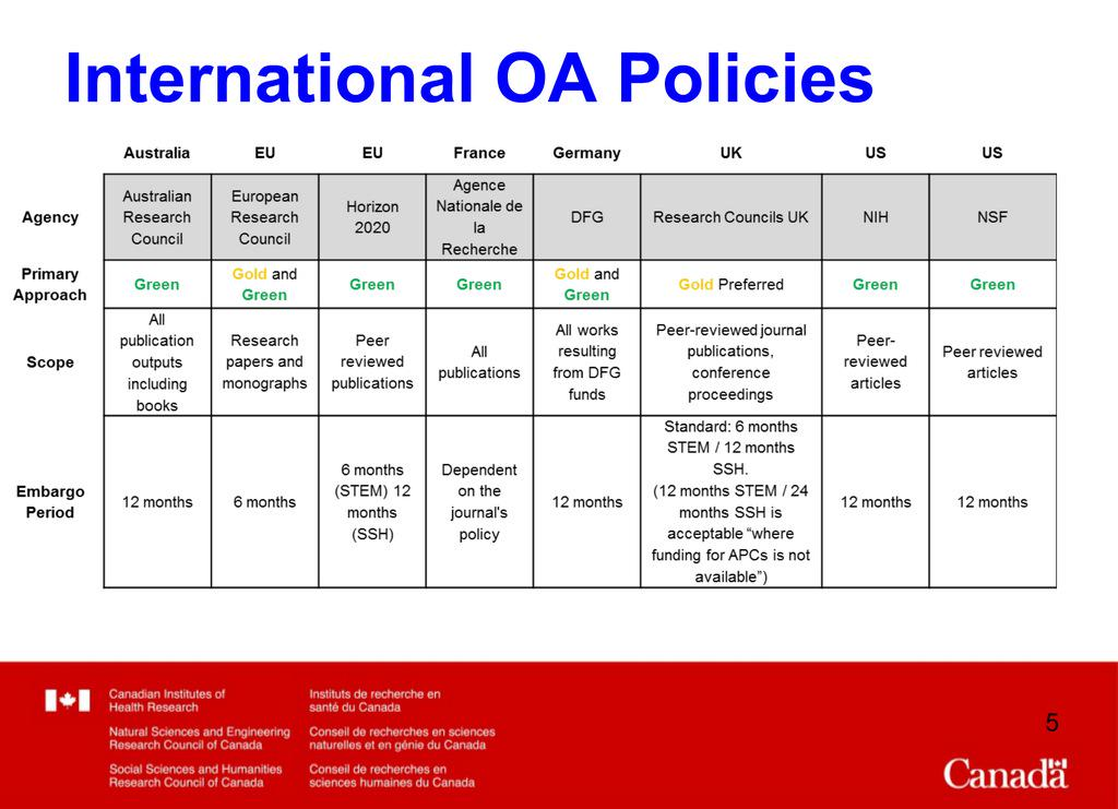 Overview of #openaccess policies from around the world. #OA http://t.co/sR6J1zeWf4