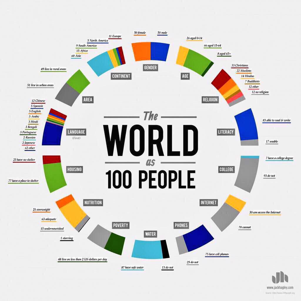 If the world were 100 people. http://t.co/3Mr6idkZfX