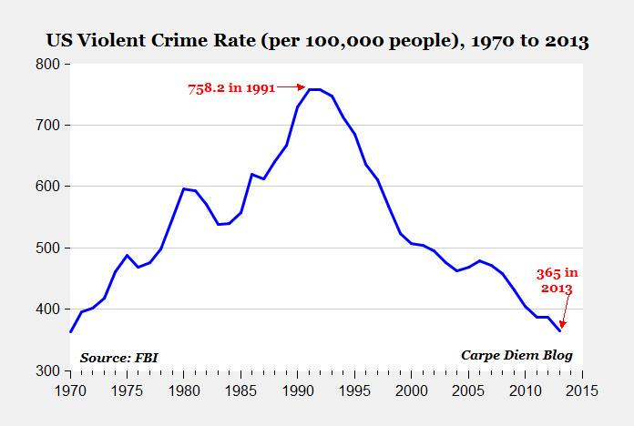 a look at the crime rate in the united states