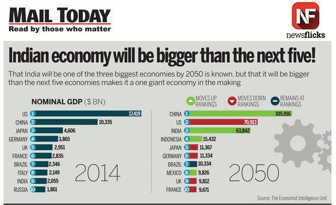 Gdp the economy alert