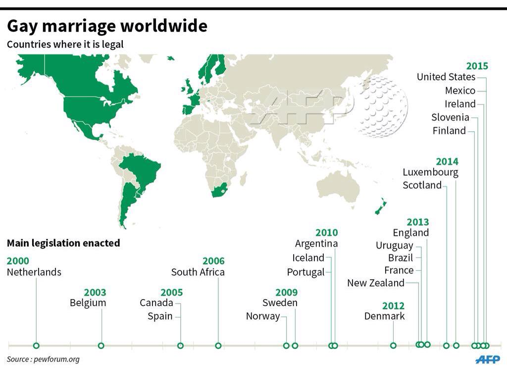 Catholics Views Of Gay Marriage Around The World