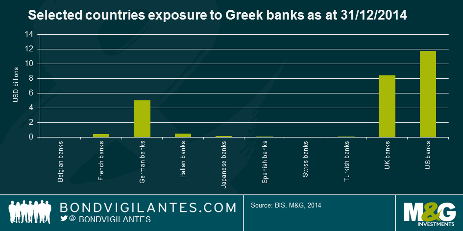 US banks have the largest exposure to Greek banks at around $11.8bn, followed by UK ($8.4bn) and Germany ($5.0bn) http://t.co/meXTuYmxKh