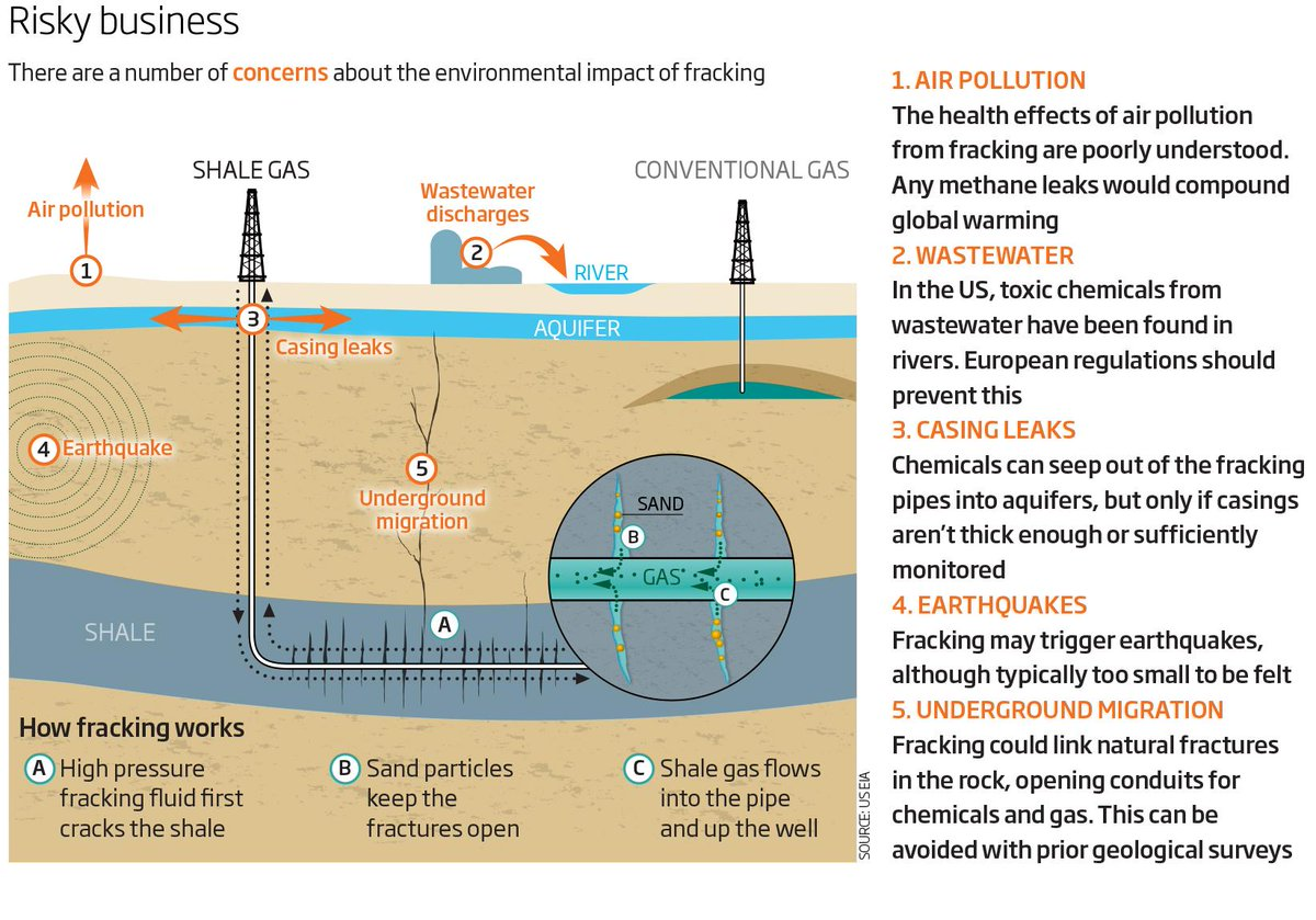Fracking: Natural Gas Essay Sample