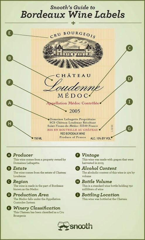 How to read a Bordeaux #wine label RT @ReverseWineSnob #winelover ... pic.twitter.com/faXcCyx1tC