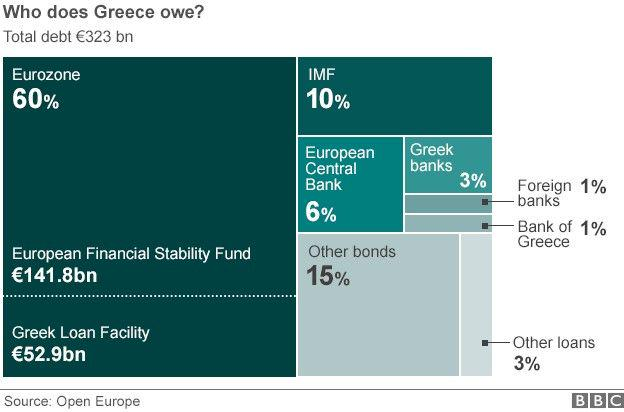 Who does Greece owe? http://t.co/aD2q0eE8qQ