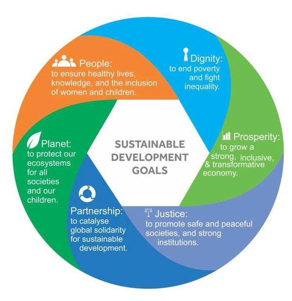 Comparison   New #SDGs Sustainable Development Goals   & #ethical Principles @earthcharter   https://t.co/dMCoX424l5 http://t.co/dka3r3PoXg