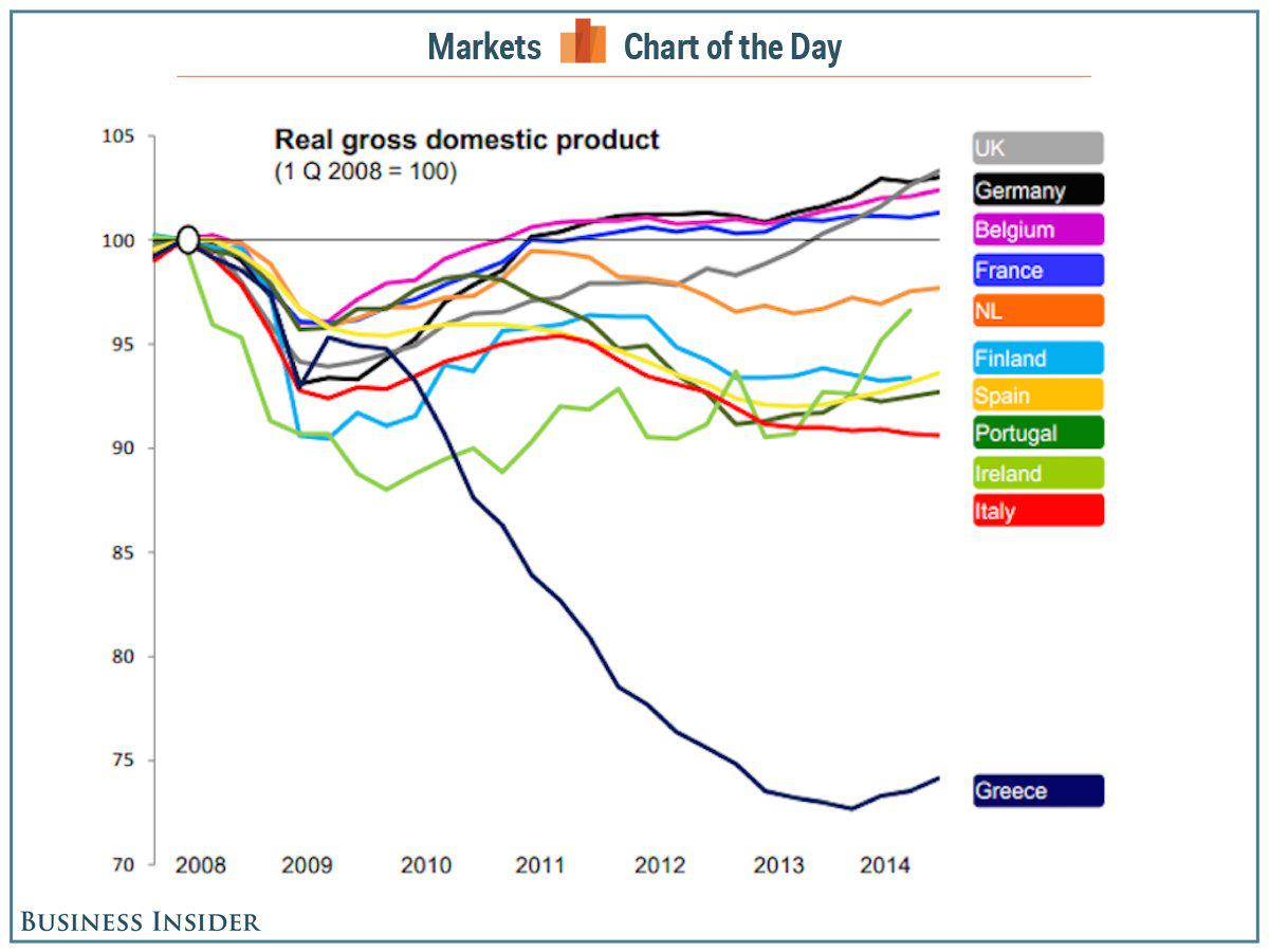 One chart shows why the Greek economy is a mess http://t.co/HaD5SIIuSk http://t.co/oXwsn70XCO